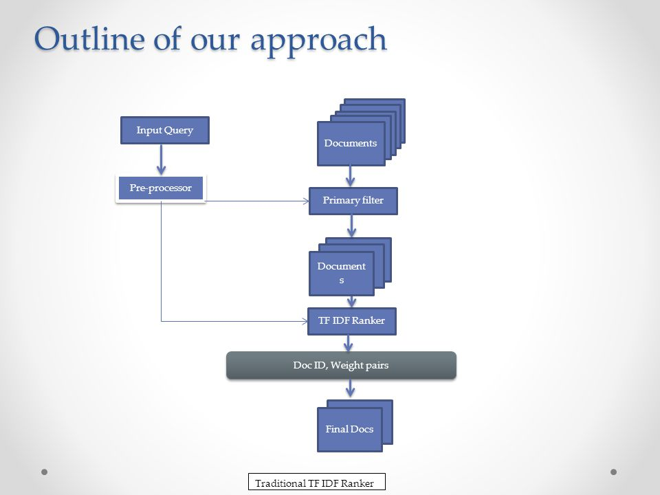 Details of our approach (cont) Step3 : Retrieve the documents Sort all the documents according to the weights.