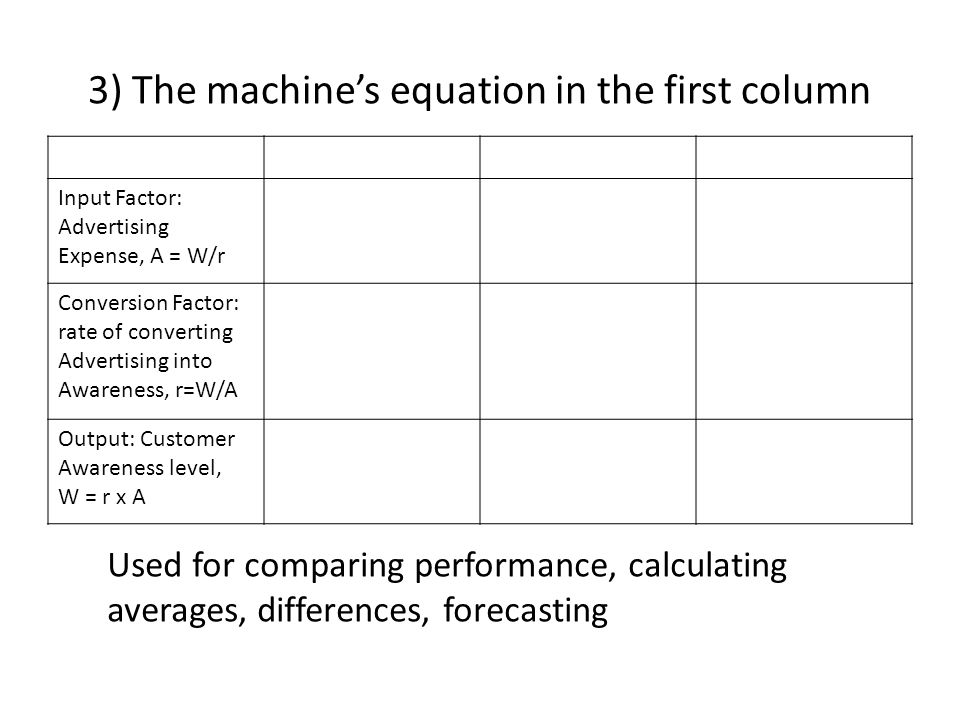 3) The machine's equation in the first column Input Factor: Advertising Expense, A = W/r Conversion Factor: rate of converting Advertising into Awareness, r=W/A Output: Customer Awareness level, W = r x A Used for comparing performance, calculating averages, differences, forecasting