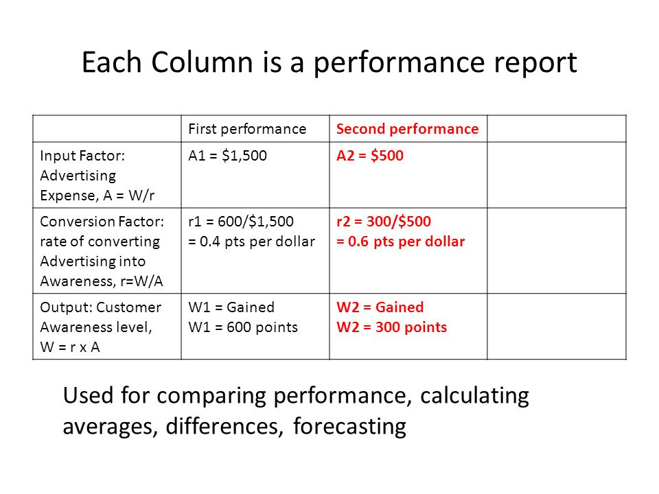 Each Column is a performance report First performanceSecond performance Input Factor: Advertising Expense, A = W/r A1 = $1,500A2 = $500 Conversion Factor: rate of converting Advertising into Awareness, r=W/A r1 = 600/$1,500 = 0.4 pts per dollar r2 = 300/$500 = 0.6 pts per dollar Output: Customer Awareness level, W = r x A W1 = Gained W1 = 600 points W2 = Gained W2 = 300 points Used for comparing performance, calculating averages, differences, forecasting