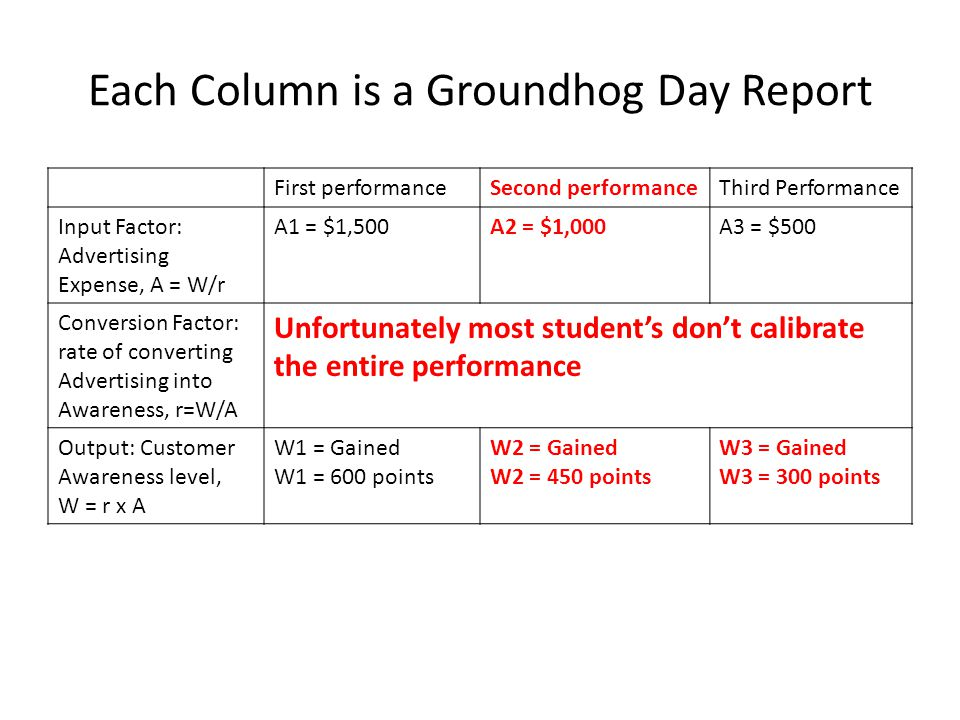 Each Column is a Groundhog Day Report First performanceSecond performanceThird Performance Input Factor: Advertising Expense, A = W/r A1 = $1,500A2 = $1,000A3 = $500 Conversion Factor: rate of converting Advertising into Awareness, r=W/A Unfortunately most student's don't calibrate the entire performance Output: Customer Awareness level, W = r x A W1 = Gained W1 = 600 points W2 = Gained W2 = 450 points W3 = Gained W3 = 300 points