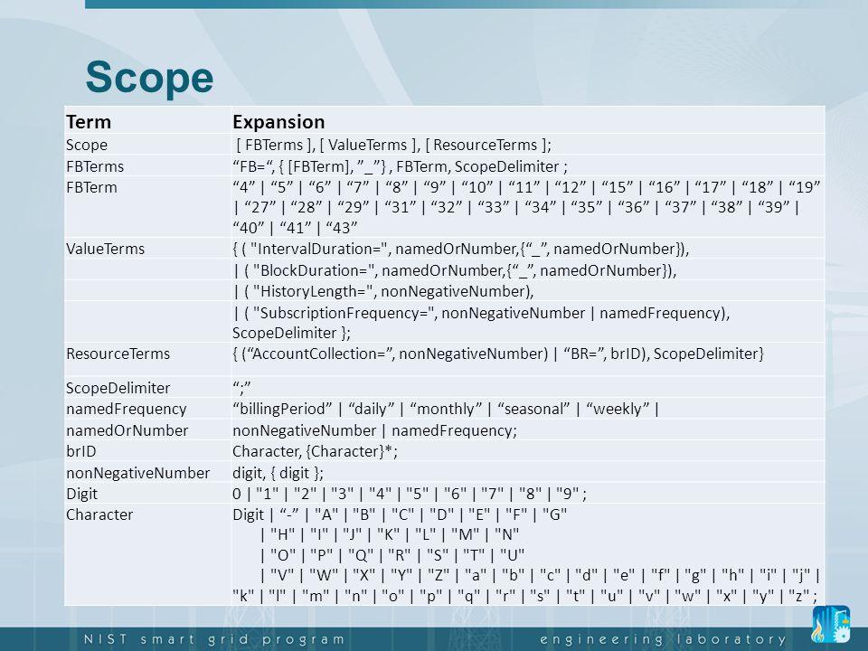 "Scope TermExpansion Scope [ FBTerms ], [ ValueTerms ], [ ResourceTerms ]; FBTerms""FB="", { [FBTerm], ""_""}, FBTerm, ScopeDelimiter ; FBTerm""4"" | ""5"" | """