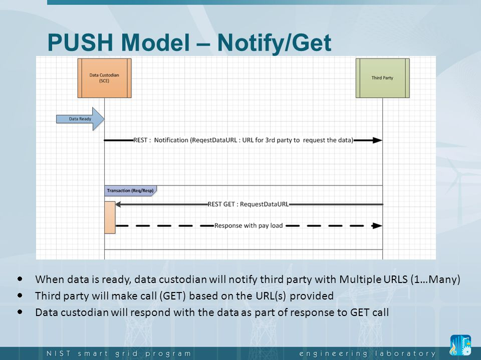 PUSH Model – Notify/Get  When data is ready, data custodian will notify third party with Multiple URLS (1…Many)  Third party will make call (GET) ba