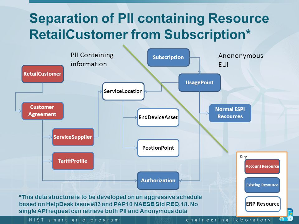 Separation of PII containing Resource RetailCustomer from Subscription* Key Account Resource Existing Resource ERP Resource *This data structure is to