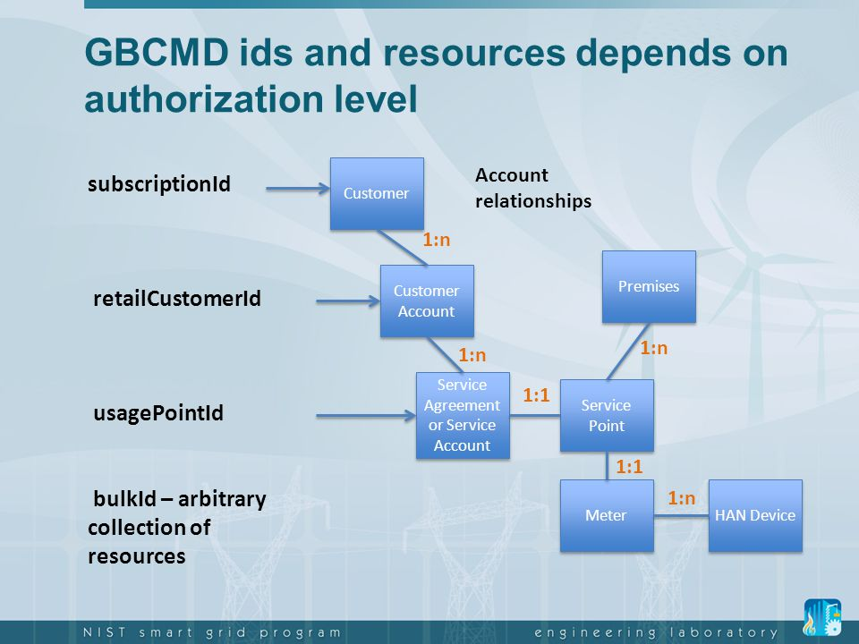 GBCMD ids and resources depends on authorization level Customer Account Service Agreement or Service Account Service Point Meter Premises 1:n 1:1 subs