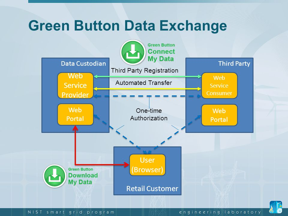 Green Button Data Exchange Data CustodianThird Party Web Service Provider Web Service Consumer Retail Customer Web Portal User (Browser) One-time Auth