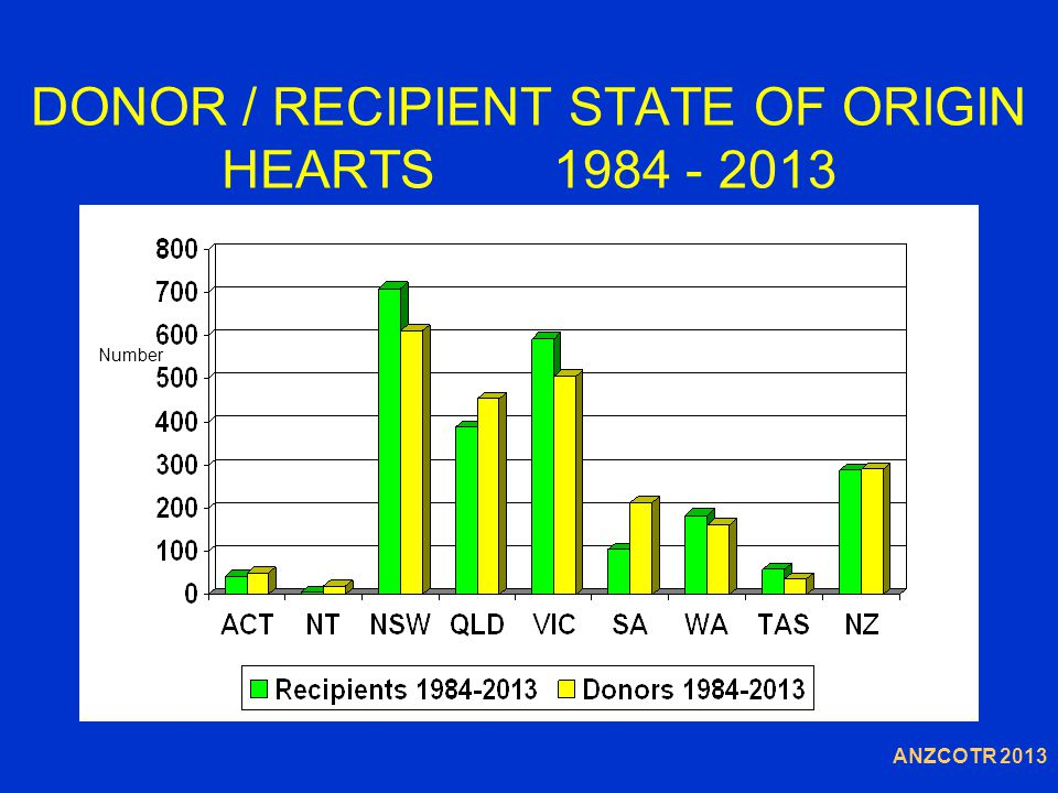 DONOR / RECIPIENT STATE OF ORIGIN HEARTS 1984 - 2013 Number ANZCOTR 2013