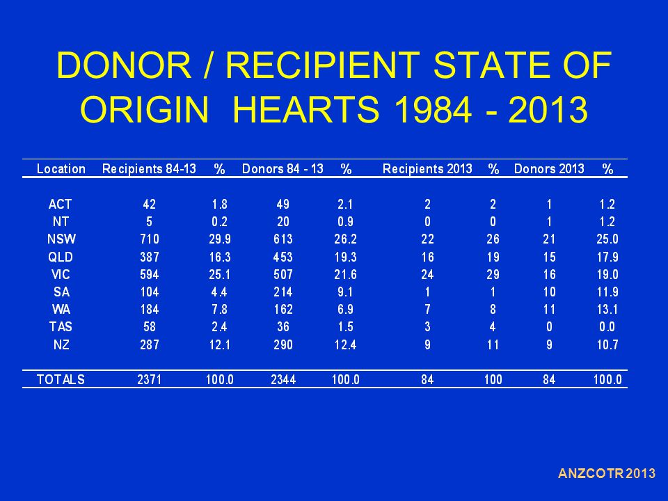 DONOR / RECIPIENT STATE OF ORIGIN HEARTS 1984 - 2013 ANZCOTR 2013