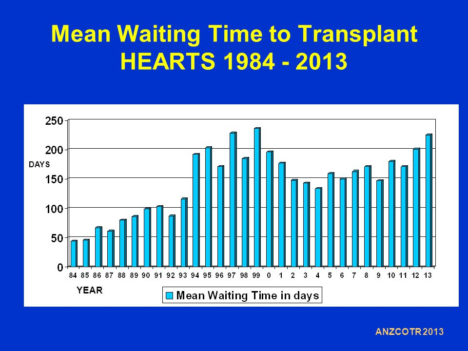 Mean Waiting Time to Transplant HEARTS 1984 - 2013 DAYS YEAR ANZCOTR 2013