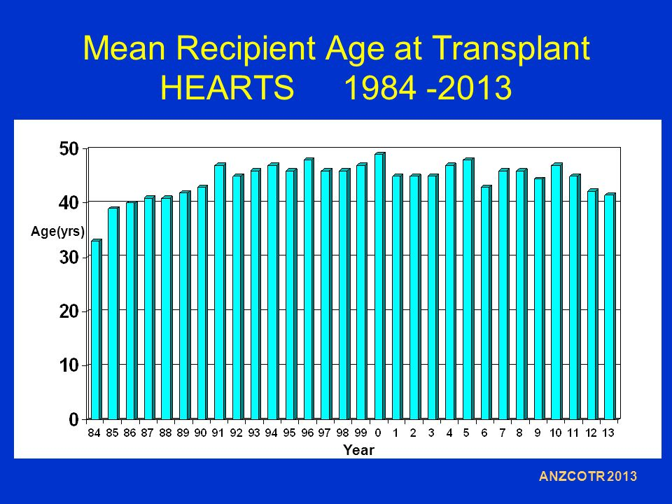 Mean Recipient Age at Transplant HEARTS 1984 -2013 Year Age(yrs) ANZCOTR 2013