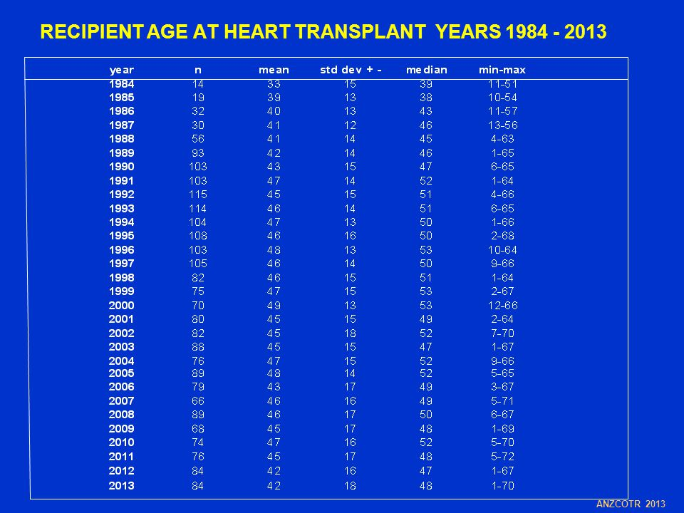 RECIPIENT AGE AT HEART TRANSPLANT YEARS 1984 - 2013 ANZCOTR 2013