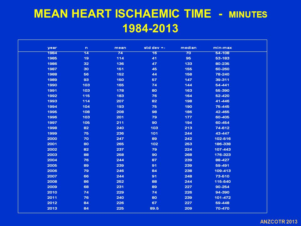 MEAN HEART ISCHAEMIC TIME - MINUTES 1984-2013 ANZCOTR 2013