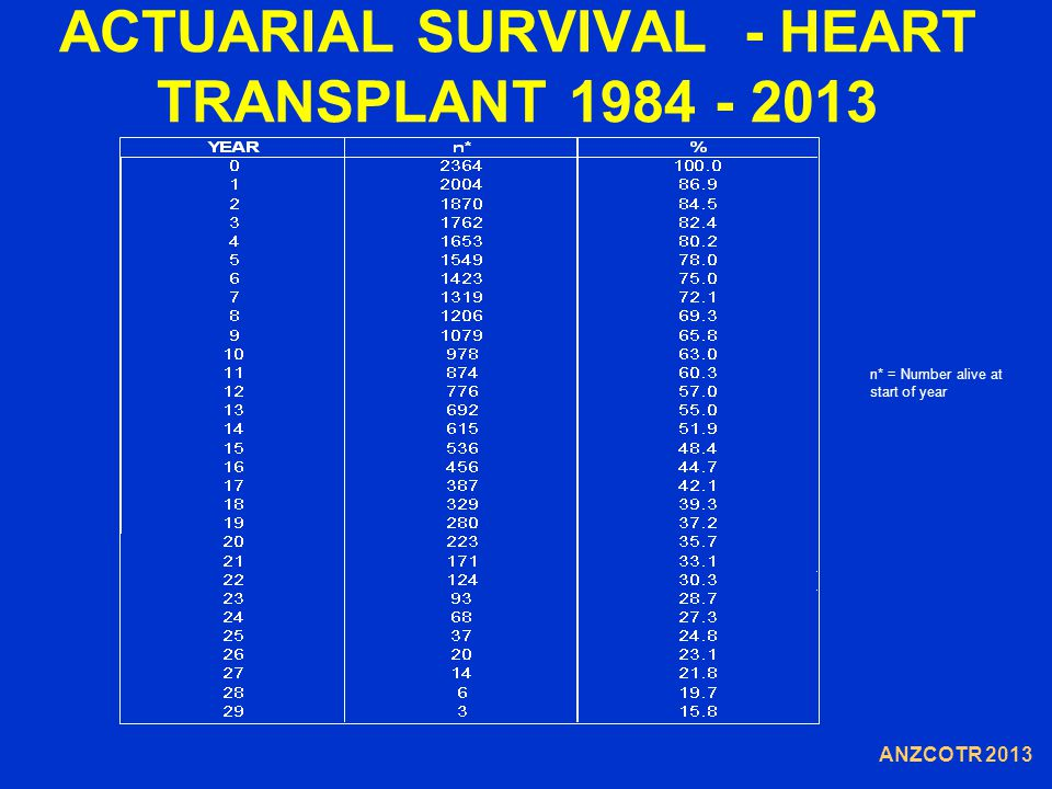 ACTUARIAL SURVIVAL - HEART TRANSPLANT 1984 - 2013 n* = Number alive at start of year ANZCOTR 2013
