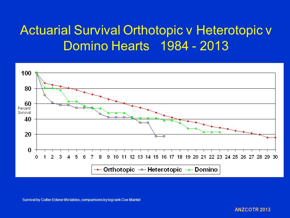 Actuarial Survival Orthotopic v Heterotopic v Domino Hearts 1984 - 2013 Percent Survival ANZCOTR 2013 Survival by Cutler-Ederer life tables, comparisons by log rank Cox-Mantel
