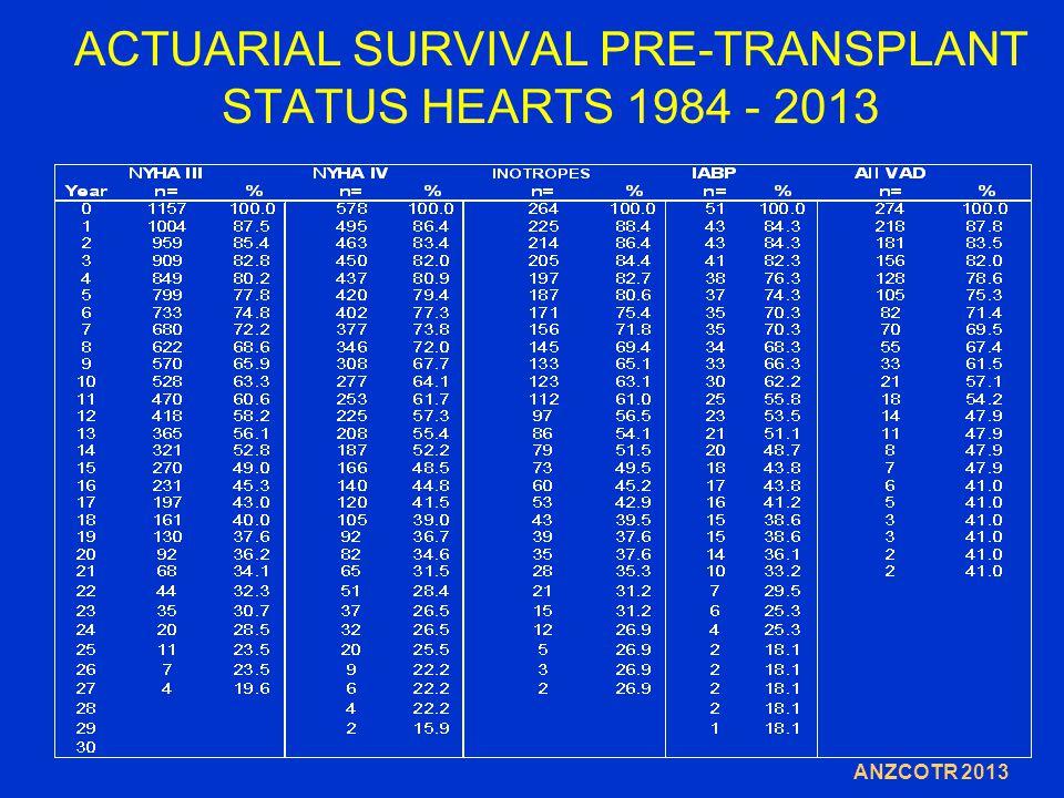 ACTUARIAL SURVIVAL PRE-TRANSPLANT STATUS HEARTS 1984 - 2013 ANZCOTR 2013