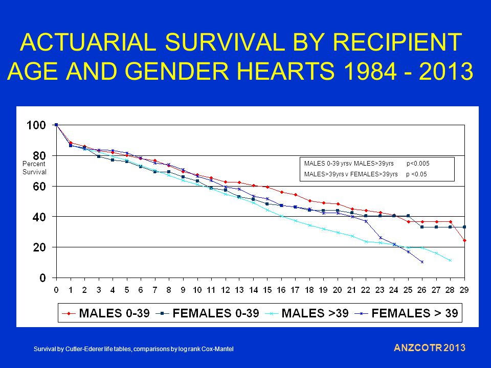 ACTUARIAL SURVIVAL BY RECIPIENT AGE AND GENDER HEARTS 1984 - 2013 ANZCOTR 2013 Percent Survival MALES 0-39 yrsv MALES>39yrs p<0.005 MALES>39yrs v FEMALES>39yrs p <0.05 Survival by Cutler-Ederer life tables, comparisons by log rank Cox-Mantel