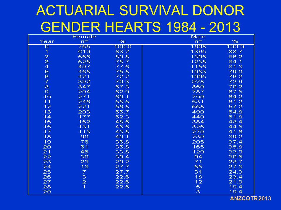 ACTUARIAL SURVIVAL DONOR GENDER HEARTS 1984 - 2013 ANZCOTR 2013