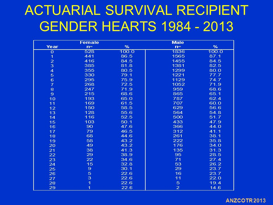 ACTUARIAL SURVIVAL RECIPIENT GENDER HEARTS 1984 - 2013 ANZCOTR 2013