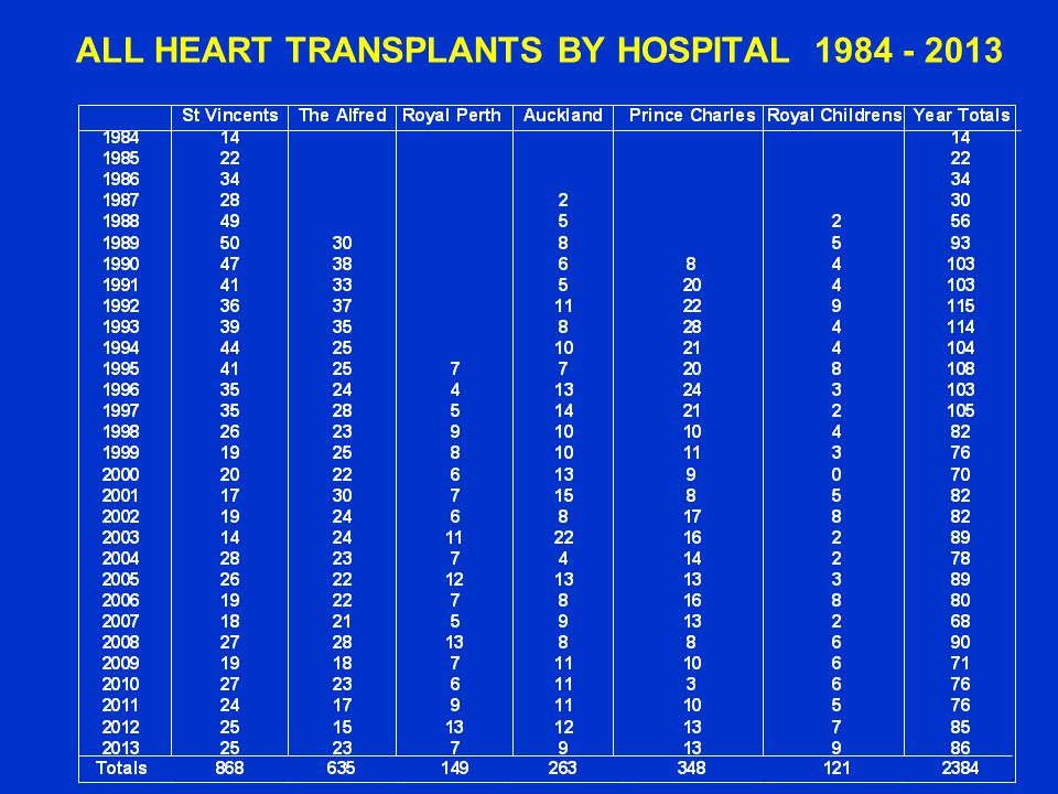 ALL HEART TRANSPLANTS BY HOSPITAL 1984 - 2013