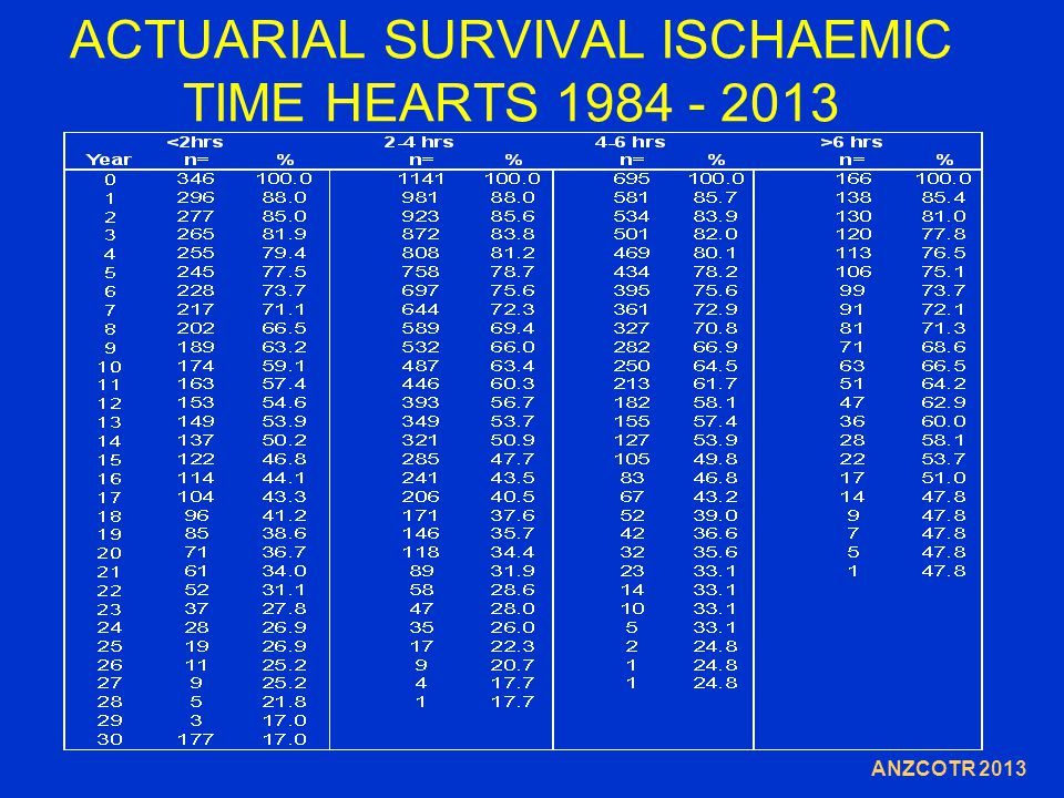 ACTUARIAL SURVIVAL ISCHAEMIC TIME HEARTS 1984 - 2013 ANZCOTR 2013