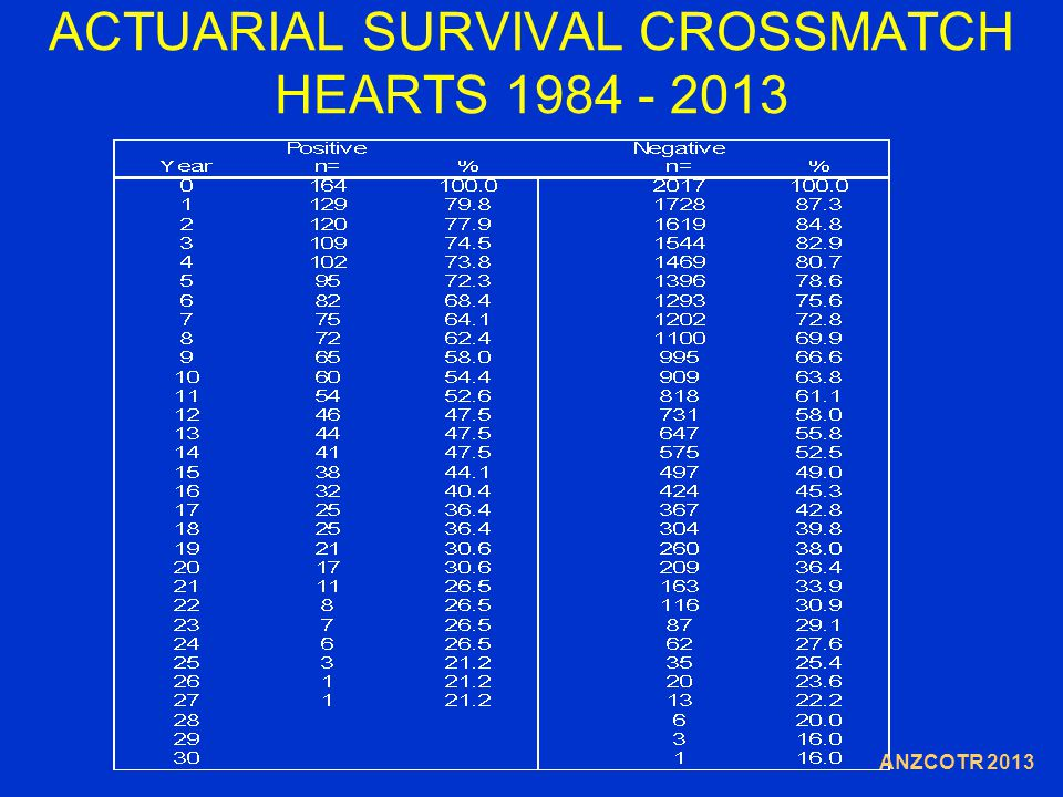 ACTUARIAL SURVIVAL CROSSMATCH HEARTS 1984 - 2013 ANZCOTR 2013