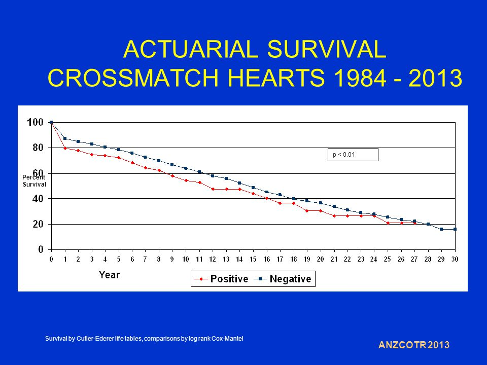ACTUARIAL SURVIVAL CROSSMATCH HEARTS 1984 - 2013 Year Percent Survival ANZCOTR 2013 p < 0.01 Survival by Cutler-Ederer life tables, comparisons by log rank Cox-Mantel