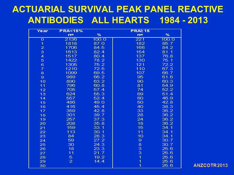 ACTUARIAL SURVIVAL PEAK PANEL REACTIVE ANTIBODIES ALL HEARTS 1984 - 2013 ANZCOTR 2013
