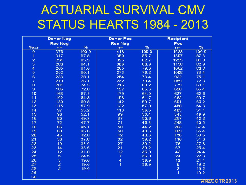 ACTUARIAL SURVIVAL CMV STATUS HEARTS 1984 - 2013 ANZCOTR 2013