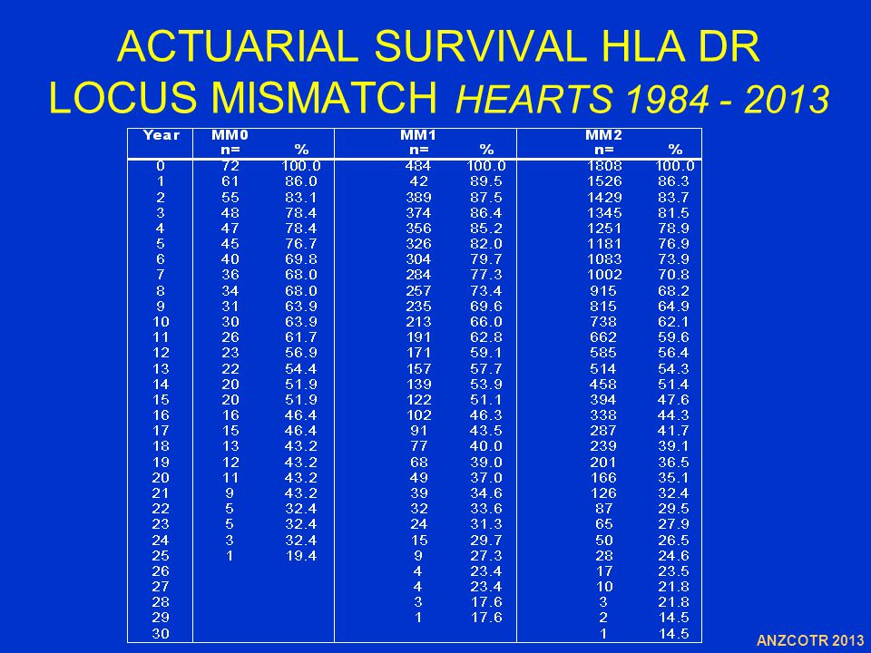 ACTUARIAL SURVIVAL HLA DR LOCUS MISMATCH HEARTS 1984 - 2013 ANZCOTR 2013