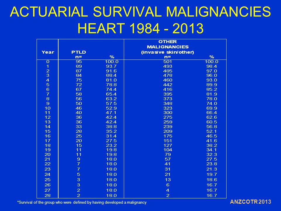 ACTUARIAL SURVIVAL MALIGNANCIES HEART 1984 - 2013 ANZCOTR 2013 *Survival of the group who were defined by having developed a malignancy