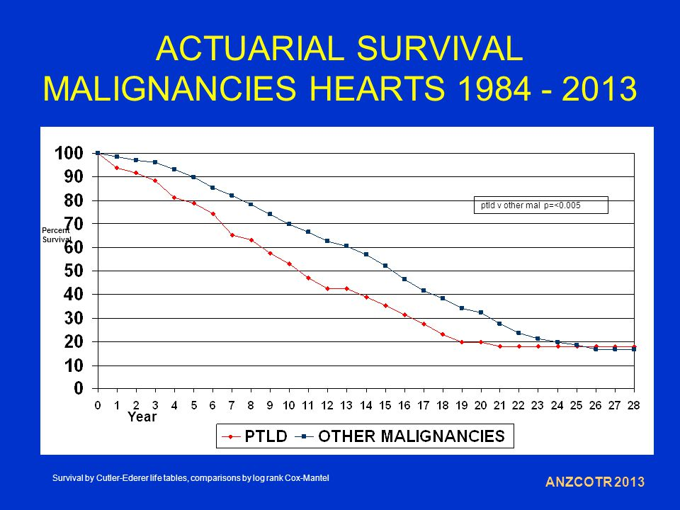 ACTUARIAL SURVIVAL MALIGNANCIES HEARTS 1984 - 2013 Year Percent Survival ANZCOTR 2013 ptld v other mal p=<0.005 Survival by Cutler-Ederer life tables, comparisons by log rank Cox-Mantel