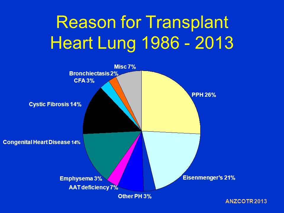 Reason for Transplant Heart Lung 1986 - 2013 PPH 26% Eisenmenger's 21% Other PH 3% AAT deficiency 7% Emphysema 3% Congenital Heart Disease 14% Cystic Fibrosis 14% CFA 3% Bronchiectasis 2% Misc 7% ANZCOTR 2013