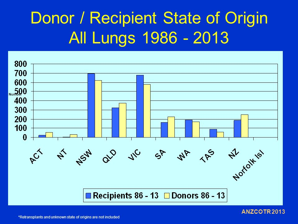 Donor / Recipient State of Origin All Lungs 1986 - 2013 ANZCOTR 2013 Number *Retransplants and unknown state of origins are not included