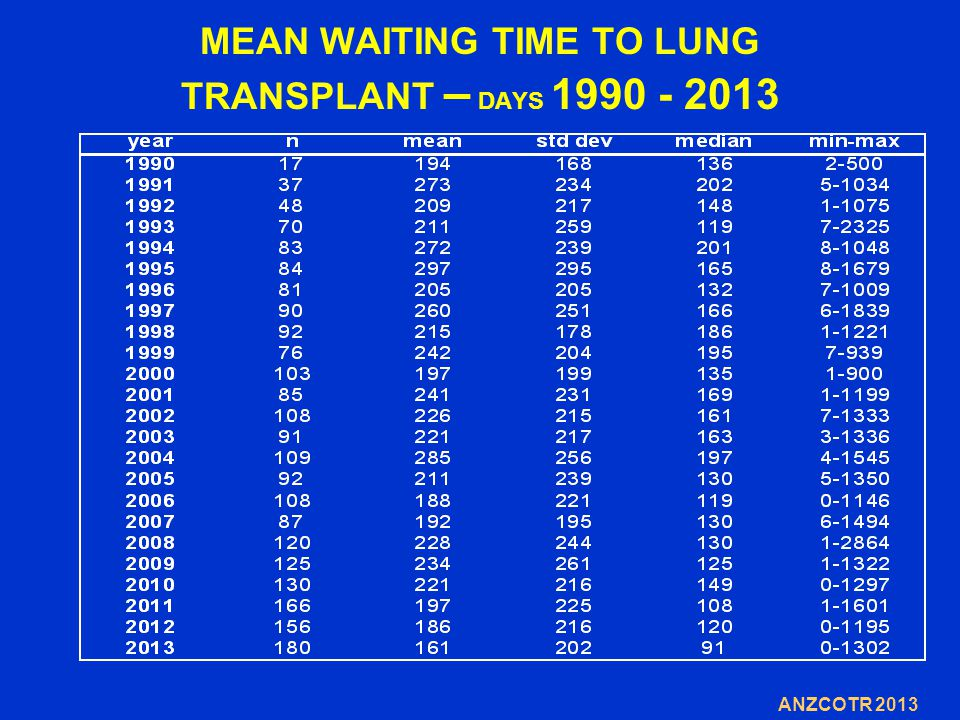 MEAN WAITING TIME TO LUNG TRANSPLANT – DAYS 1990 - 2013 ANZCOTR 2013