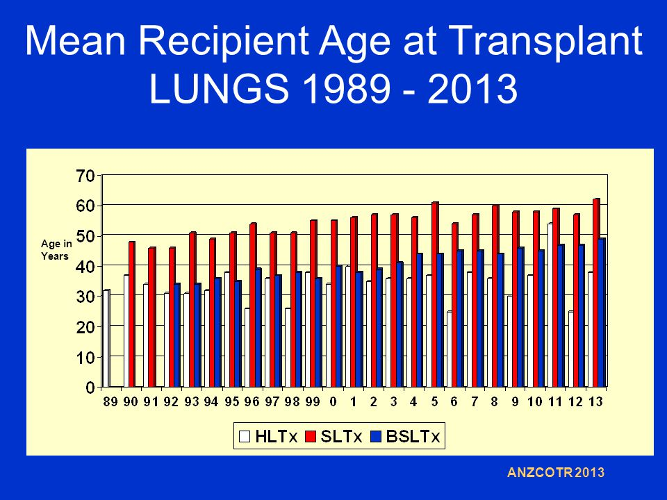 Mean Recipient Age at Transplant LUNGS 1989 - 2013 ANZCOTR 2013 Age in Years