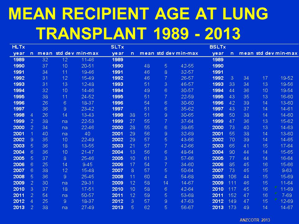 MEAN RECIPIENT AGE AT LUNG TRANSPLANT 1989 - 2013 ANZCOTR 2013