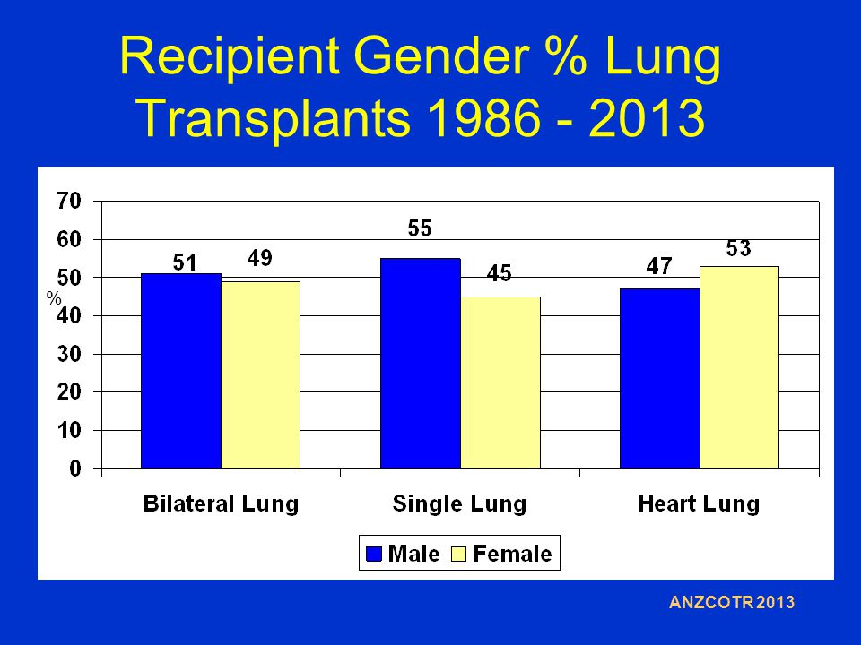 Recipient Gender % Lung Transplants 1986 - 2013 % ANZCOTR 2013