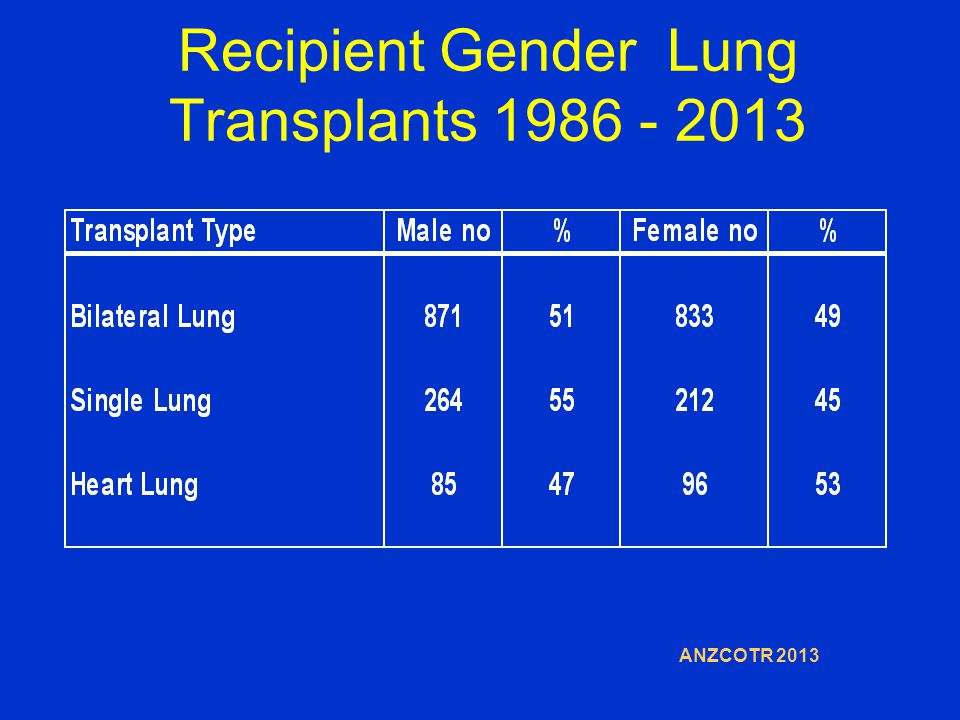 Recipient Gender Lung Transplants 1986 - 2013 ANZCOTR 2013