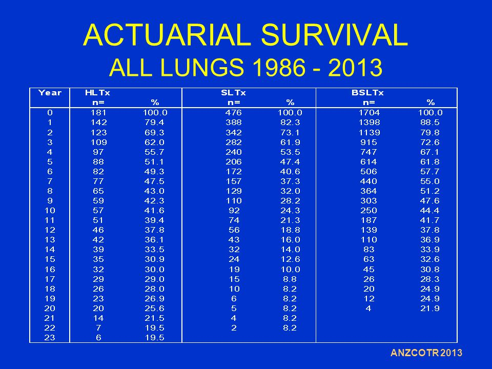 ACTUARIAL SURVIVAL ALL LUNGS 1986 - 2013 ANZCOTR 2013