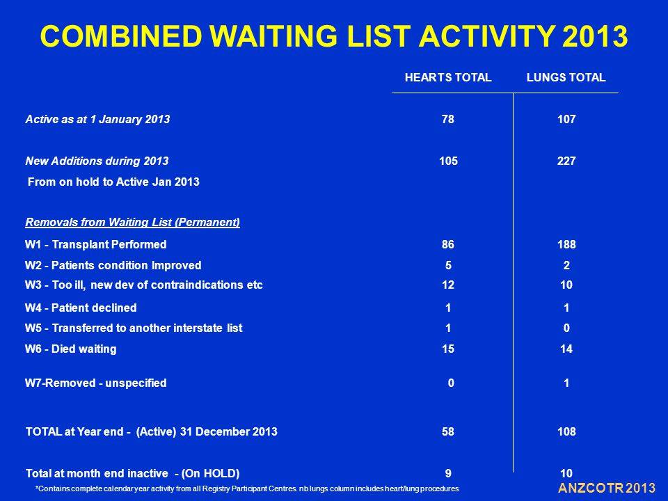 COMBINED WAITING LIST ACTIVITY 2013 ANZCOTR 2013 *Contains complete calendar year activity from all Registry Participant Centres.
