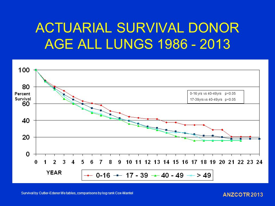 ACTUARIAL SURVIVAL DONOR AGE ALL LUNGS 1986 - 2013 YEAR Percent Survival ANZCOTR 2013 0-16 yrs vs 40-49yrs p<0.05 17-39yrs vs 40-49yrs p<0.05 Survival by Cutler-Ederer life tables, comparisons by log rank Cox-Mantel