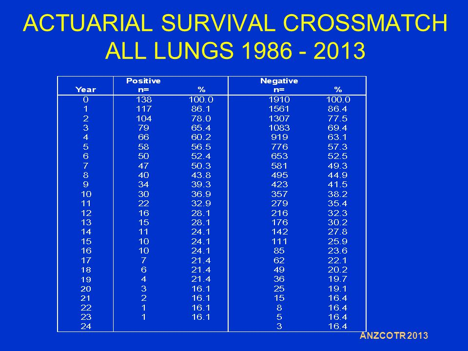 ACTUARIAL SURVIVAL CROSSMATCH ALL LUNGS 1986 - 2013 ANZCOTR 2013