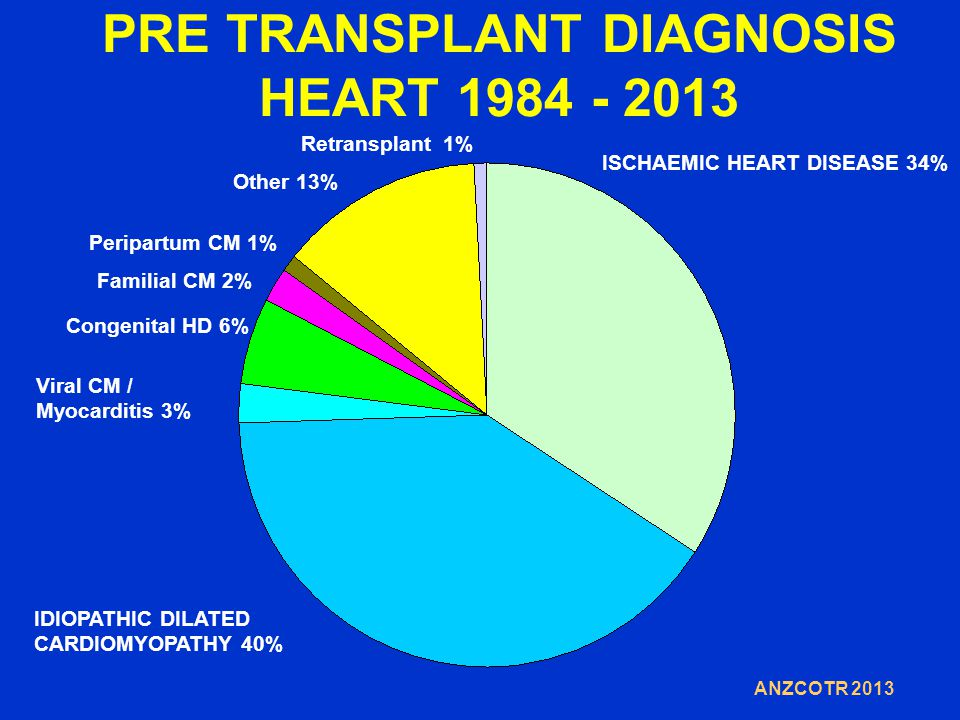 PRE TRANSPLANT DIAGNOSIS HEART 1984 - 2013 ISCHAEMIC HEART DISEASE 34% IDIOPATHIC DILATED CARDIOMYOPATHY 40% Viral CM / Myocarditis 3% Congenital HD 6% Other 13% Retransplant 1% Peripartum CM 1% ANZCOTR 2013 Familial CM 2%