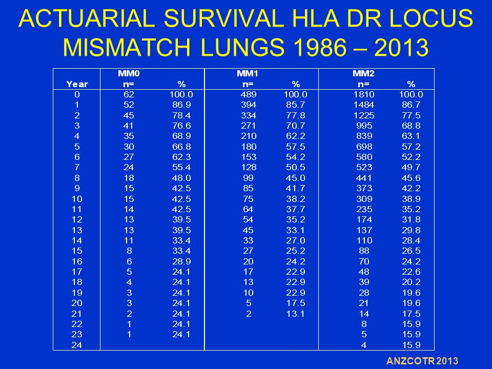 ACTUARIAL SURVIVAL HLA DR LOCUS MISMATCH LUNGS 1986 – 2013 ANZCOTR 2013