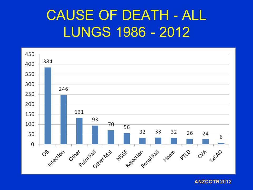 CAUSE OF DEATH - ALL LUNGS 1986 - 2012 ANZCOTR 2012