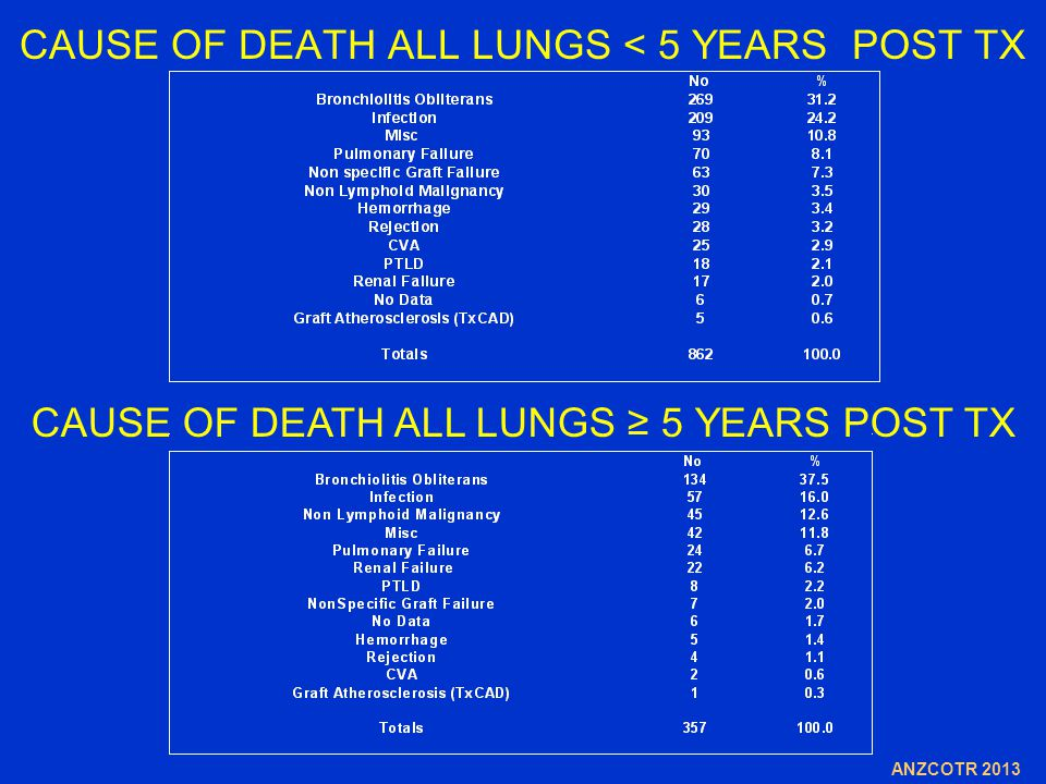 CAUSE OF DEATH ALL LUNGS < 5 YEARS POST TX CAUSE OF DEATH ALL LUNGS ≥ 5 YEARS POST TX ANZCOTR 2013