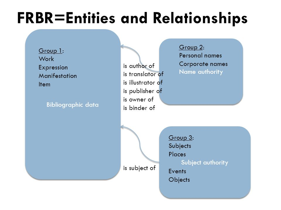 Bibliographic data Name authority Subject authority FRBR=Entities and Relationships Group 1: Work Expression Manifestation Item Group 2: Personal names Corporate names Group 3: Subjects Places Events Objects is author of is translator of is illustrator of is publisher of is owner of is binder of is subject of