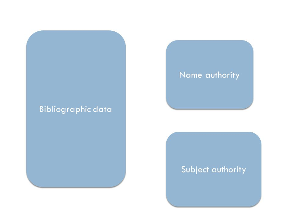 Bibliographic data Name authority Subject authority