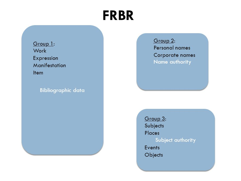 Bibliographic data Name authority Subject authority FRBR Group 1: Work Expression Manifestation Item Group 2: Personal names Corporate names Group 3: Subjects Places Events Objects