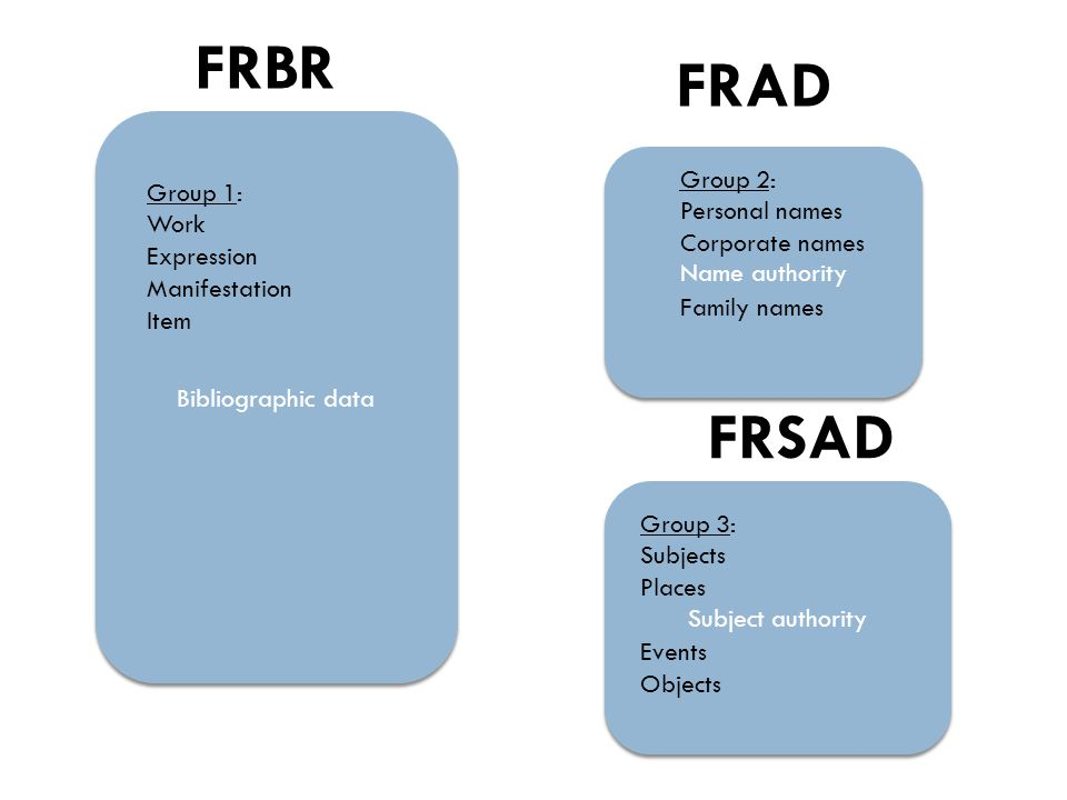 Bibliographic data Name authority Subject authority FRBR Group 1: Work Expression Manifestation Item Group 2: Personal names Corporate names Family names Group 3: Subjects Places Events Objects FRAD FRSAD