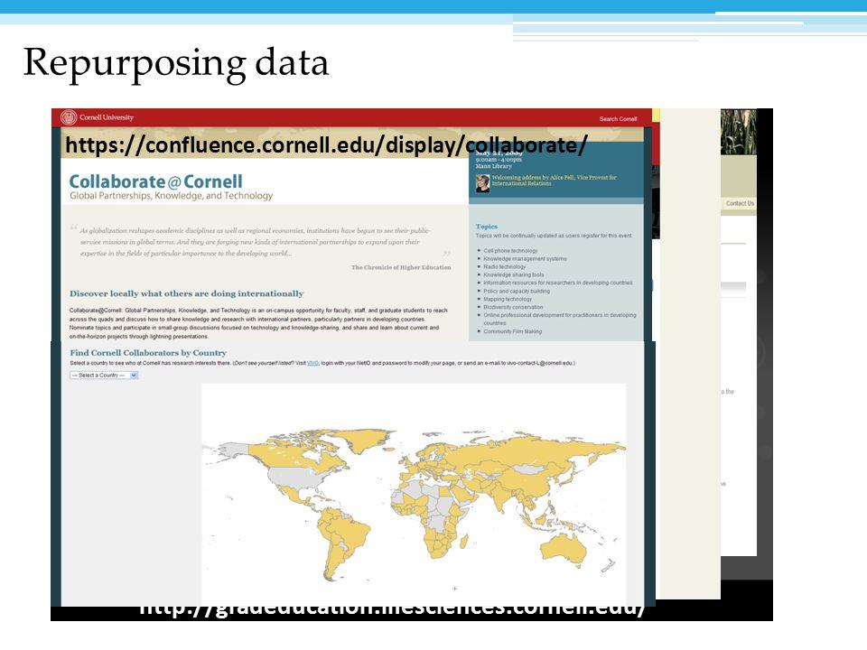 http://gradeducation.lifesciences.cornell.edu/ http://research.cals.cornell.edu http://cals-experts.mannlib.cornell.edu/ https://confluence.cornell.edu/display/collaborate/ Repurposing data